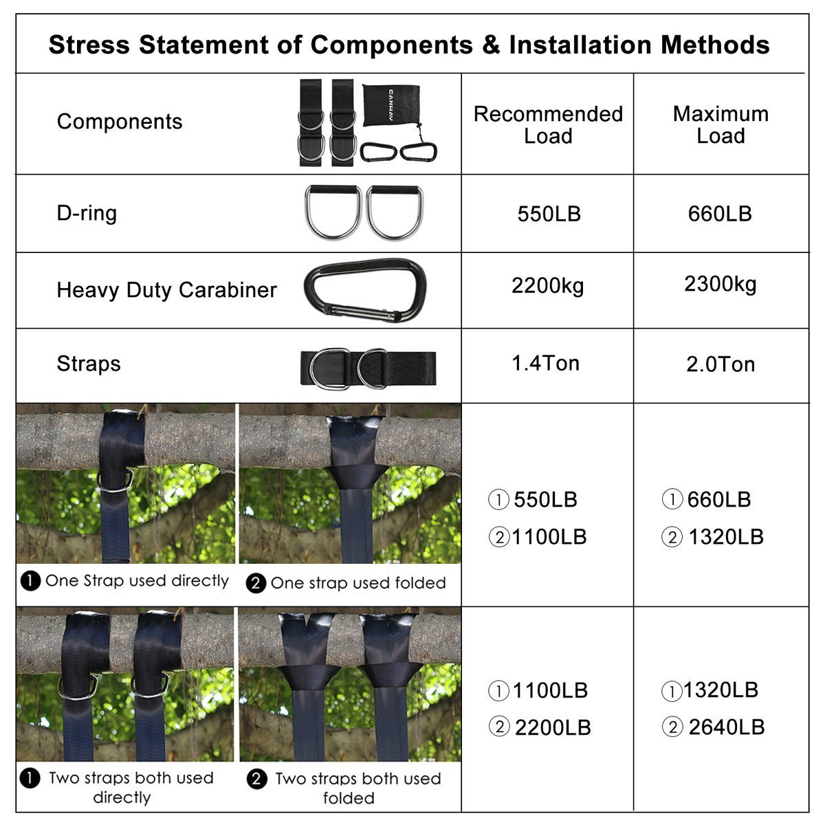 Canway Set of 2 Tree Swing Straps Hanging Kit Holds Max 2200 LB with Two Heavy Duty Carabiners Stainless Steel 5ft - Camping Hammock Accessories