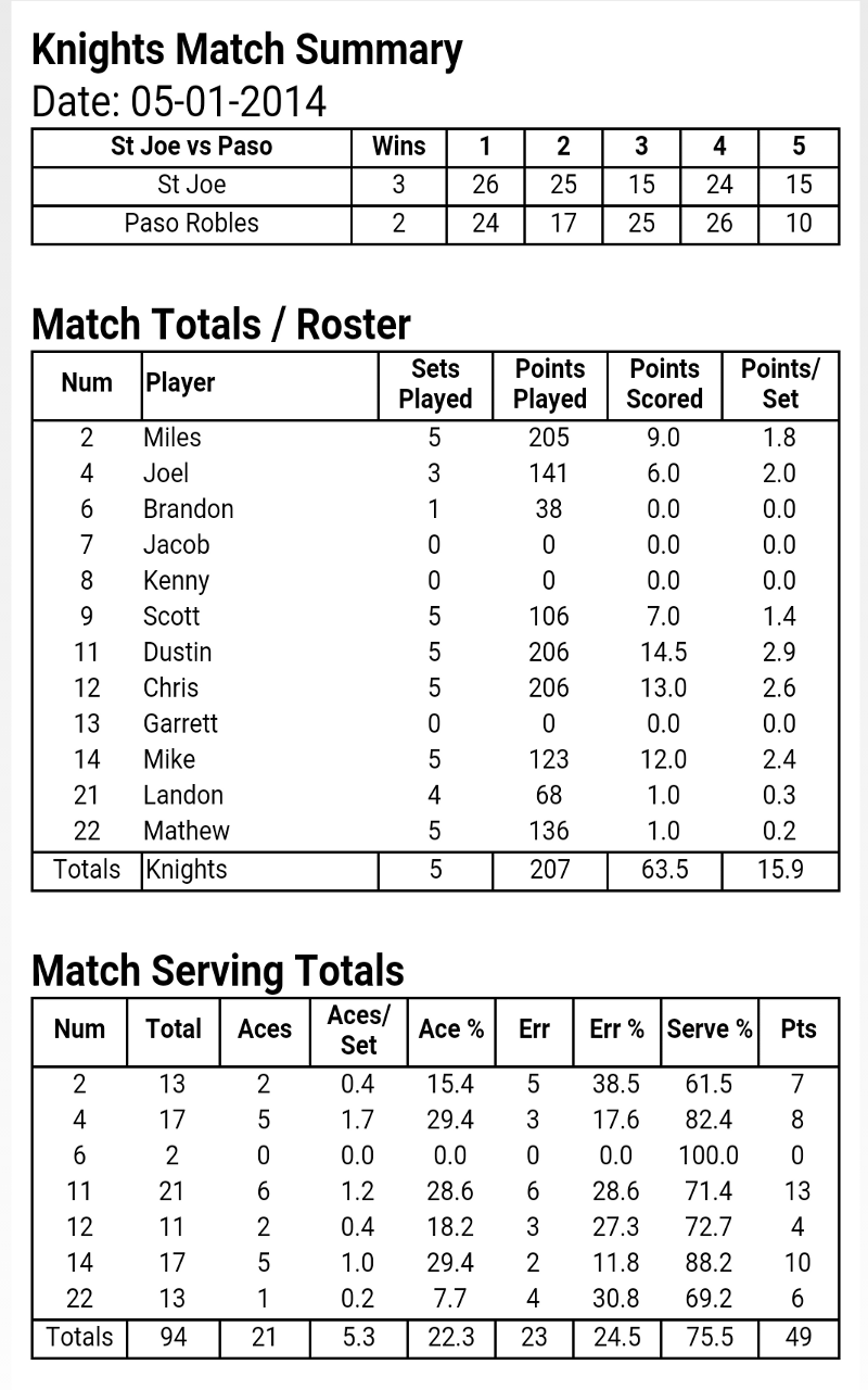 Amazon mcstats v ball volleyball stats appstore for android 000 pooptronica