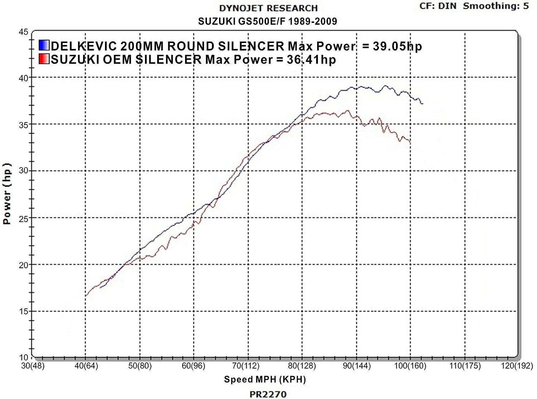Suzuki GS500 E//F 8 Mini Carbon Round Muffler Exhaust 89-02 03 04 05 06 07 08 09