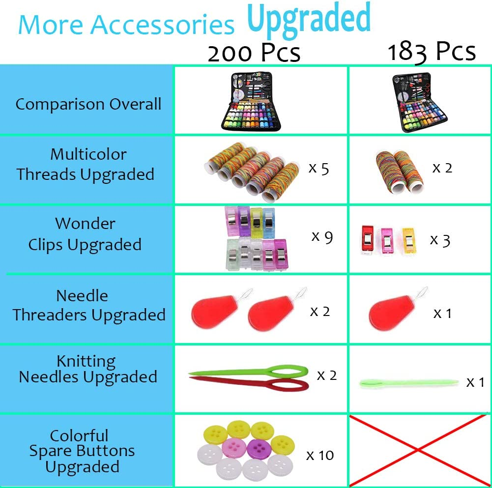 Office College Students Kids Travel Home DIY 200 Portable Sewing Supplies Sewing Kit Zippered Thread and Needle Sew Kits for Adults 41 XL Quality Thread Spools