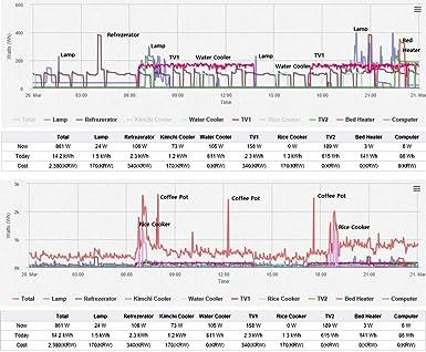 MYWATT Korins 10ch. SEM3110AEU - Monitor de Electricidad ...