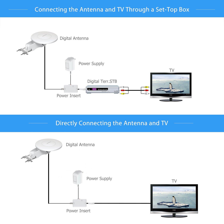 US Stock Elecwave 70 Miles Digital HDTV Antenna Outdoor//Indoor Amplified Antenna