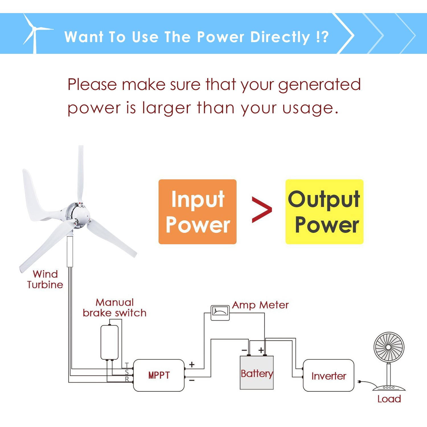 Windmill 1500w 24v 60a Wind Turbine Generator Kit Mppt Motor Together With Home Diagram In Charge Controller Included Automatic And Manual Breaking System Amp Meter