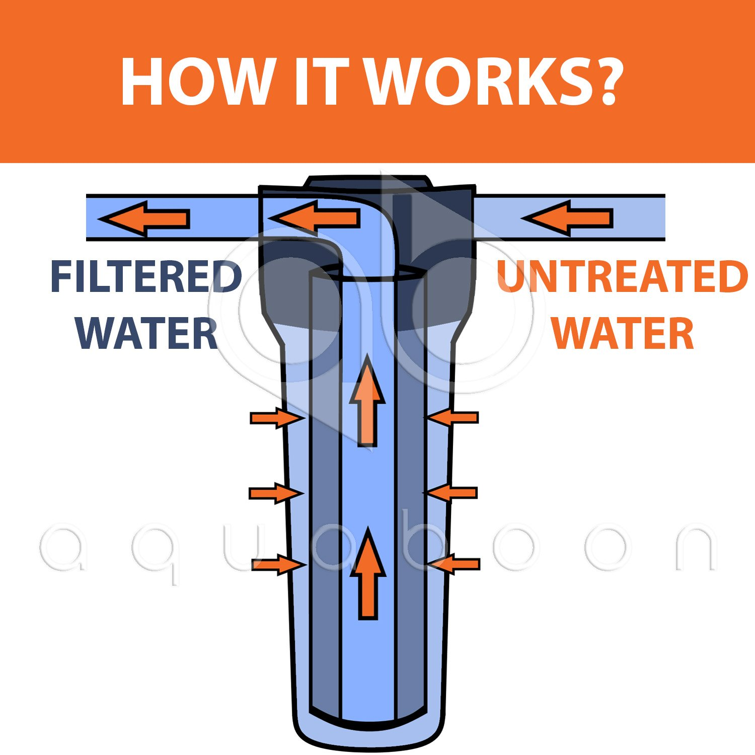 Pentek DGD series RFC series Compatible with DuPont WFPFC5002 Aquaboon 6-Pack of 1 Micron 10 Sediment Water Filter Replacement Cartridge for Any Standard RO Unit Whole House Sediment Filtration