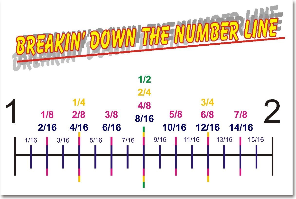 worksheet Fraction Number Line amazon com math breakin down the number line classroom poster prints posters prints