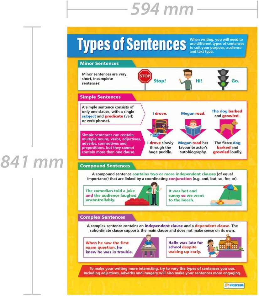 Dependent Words NEW Classroom Reading and Writing Language Arts English POSTER