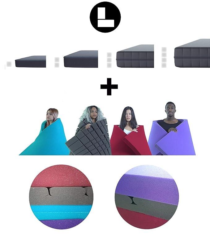 LANGEL SYSTEM (90x200x6cm Nuestra Espuma de colchón más Firme 🌐 Densidad-50 kg/m3, firmeza 4,00 kpa ♻ con Aceite de Soja para colchón y Topper.