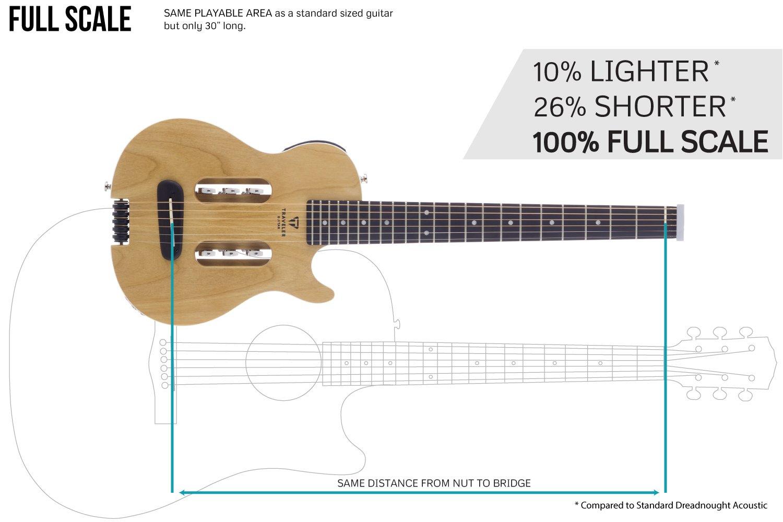 Amazon.com: Traveler Guitar 6 String Escape Mark III (Alder), Right (MK3 ALS: Musical Instruments