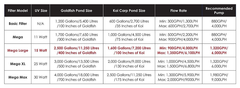 Kockney Koi Yamitsu Mega Large Black Box Pond Filter Fish Goldfish Koi Carp Pump Fed