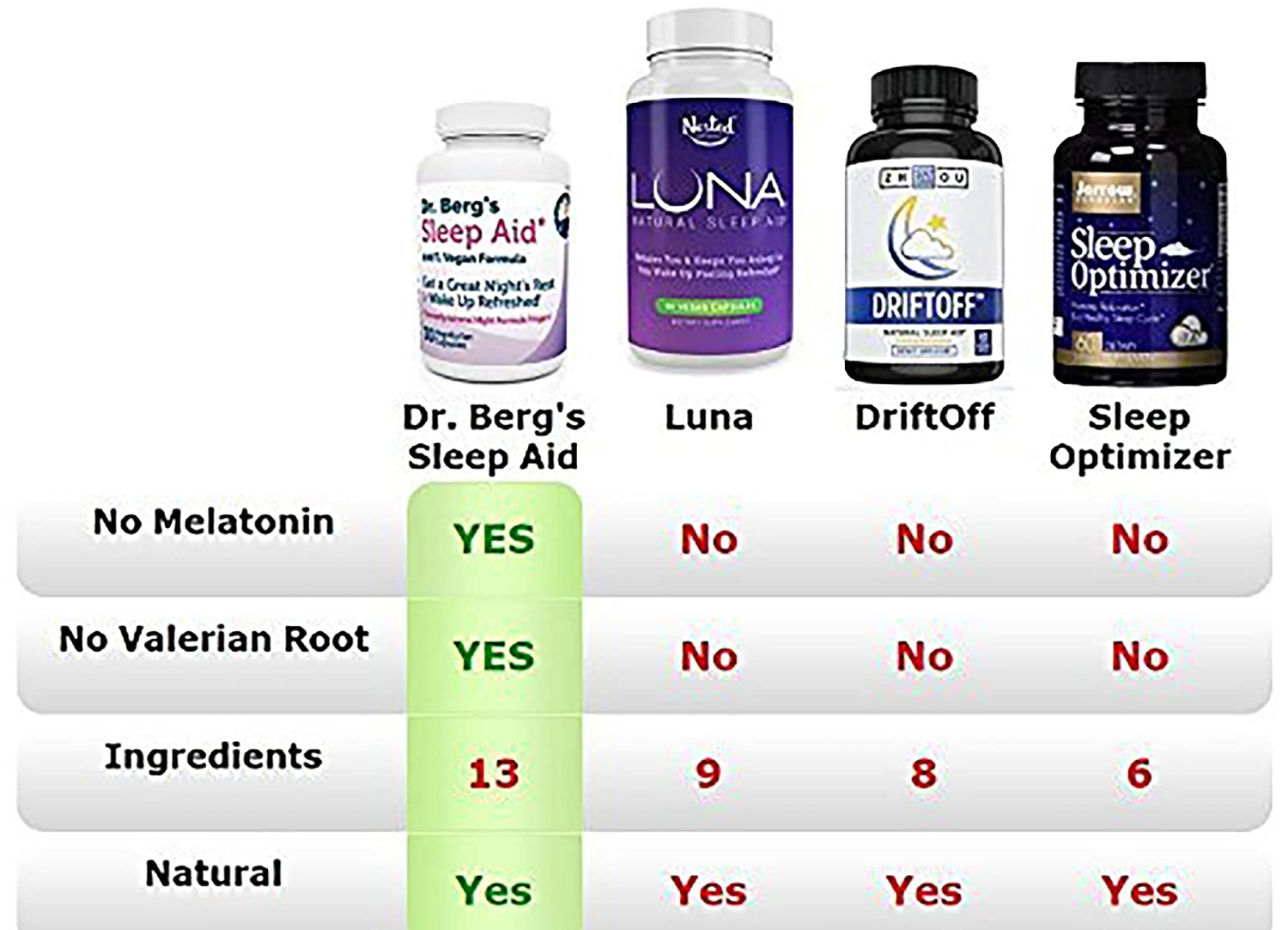 Amazon.com: Dr. Berg Product – Sleep Aid Vegan Formula – All Natural Support for Normal Sleep Cycles to Fight Fatigue & Stress – Non Habit Forming (3 Pack): ...