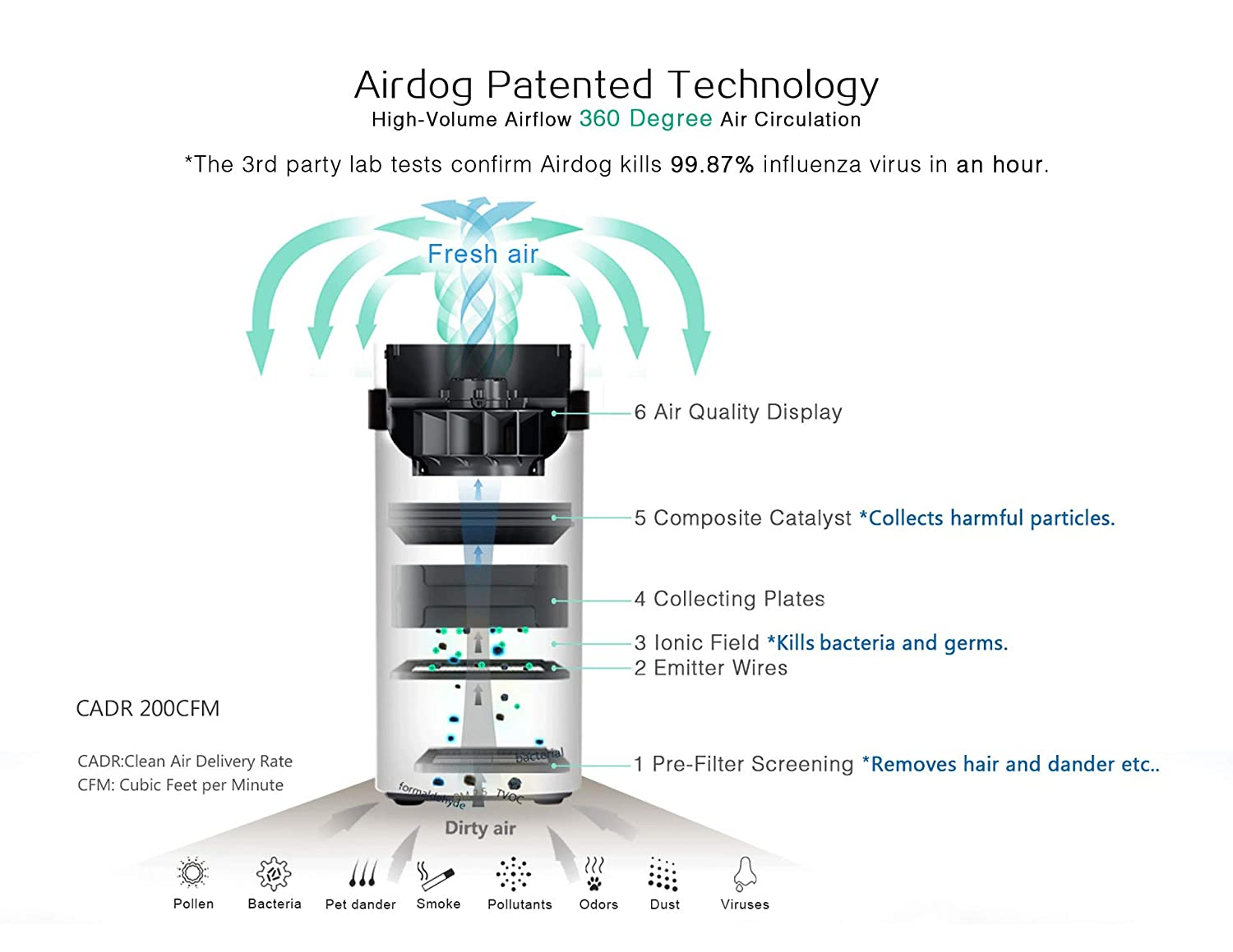 Airdog X5 Non Filter Air Purifier For Allergy And Asthma Wiring Diagrams Asthma146nm 00146 Microns Level Beyond Hepa Ultra Quiet Washableenergy Saving Home