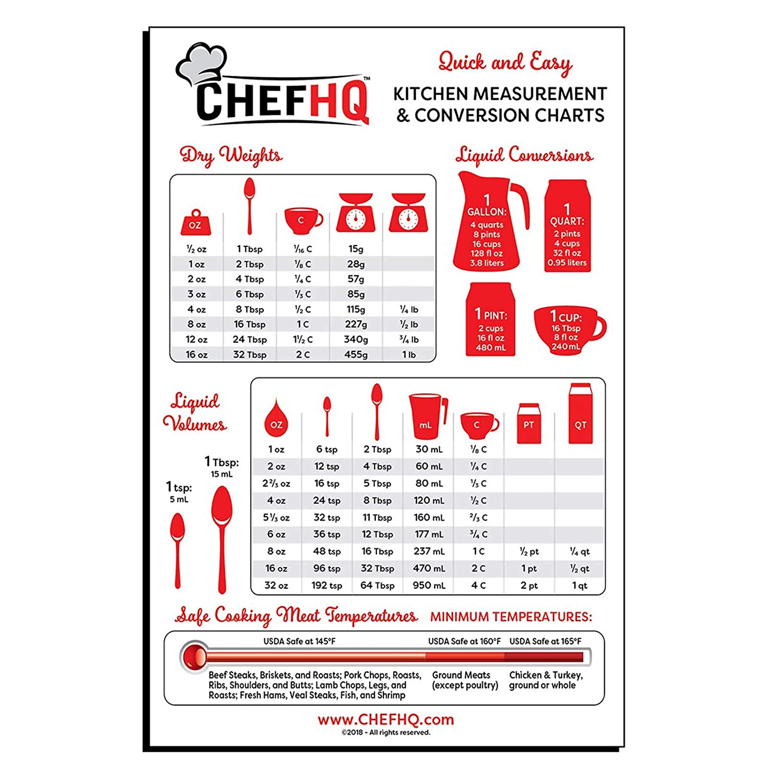 CHEFHQ Kitchen Conversion Chart Magnet