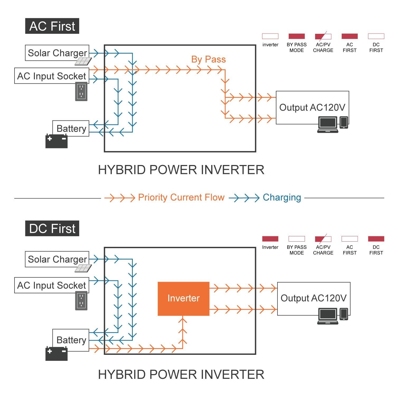 Automaxx 350 W 12 V 30 A inversor de corriente sinusoidal pura ...