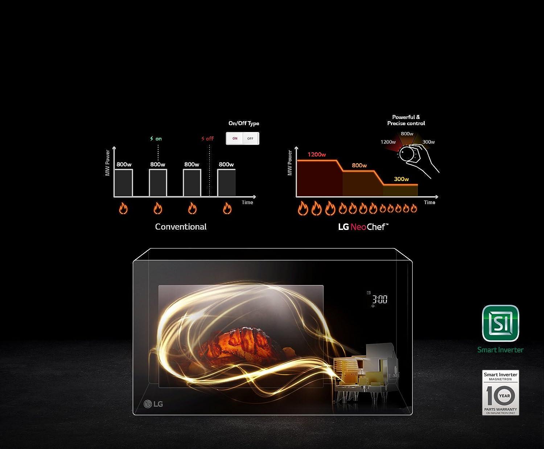 LG mh7265cps Horno Microondas Inverter con grill Capacidad 32 litros Potencia 1350 W Color inoxidable: Amazon.es: Hogar