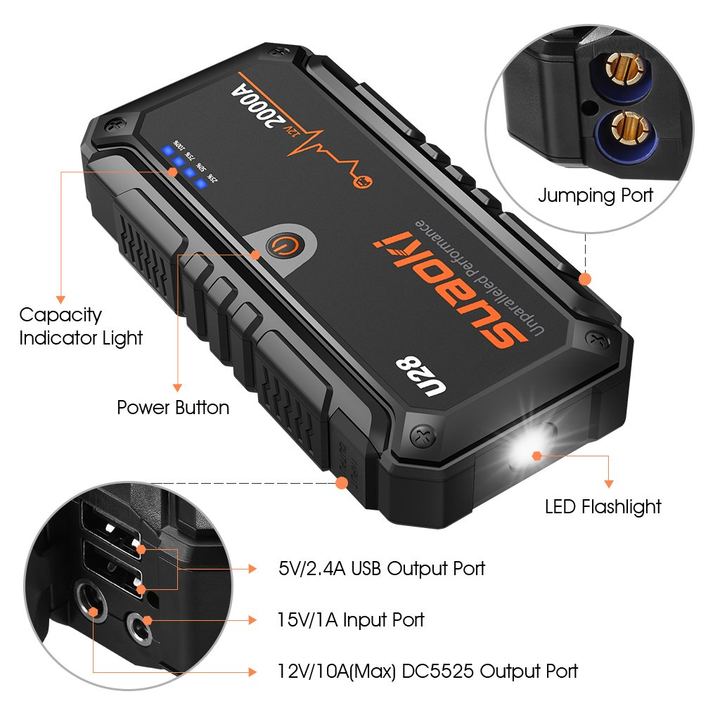 Suaoki U28 2000A Peak Jump Starter Pack (for ALL Gas or 8.0L Diesel Engines) with USB Power Bank, LED Flashlight and Smart Battery Clamps for 12V Car & Boat by SUAOKI (Image #2)