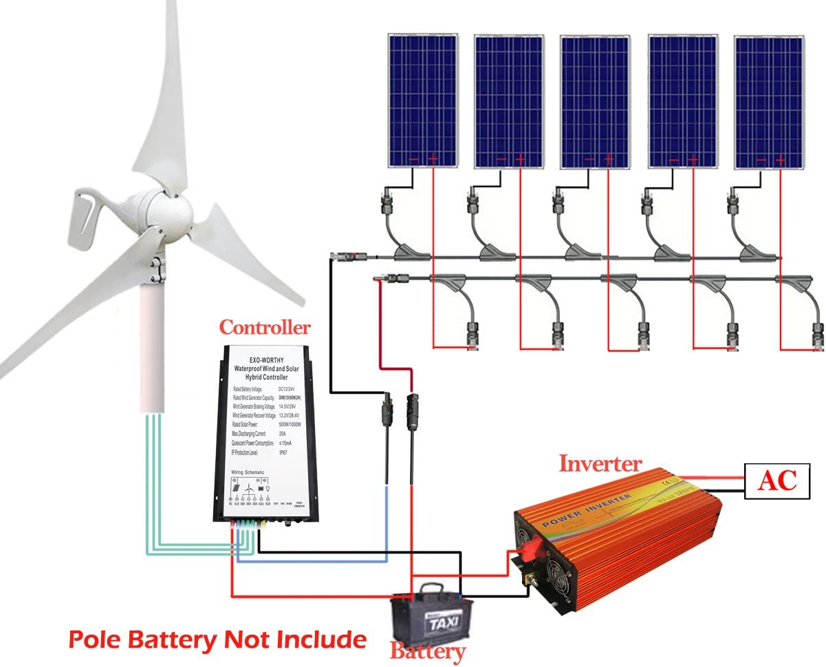 Eco Worthy 900w Solar Panel Wind Turbine Battery Charging Kits 400w Wind Generator With Hybird Charge Controller 5pcs 100w Poly Solar Panels 1000w Off Grid Mppt Inverter Amazon Co Uk Garden