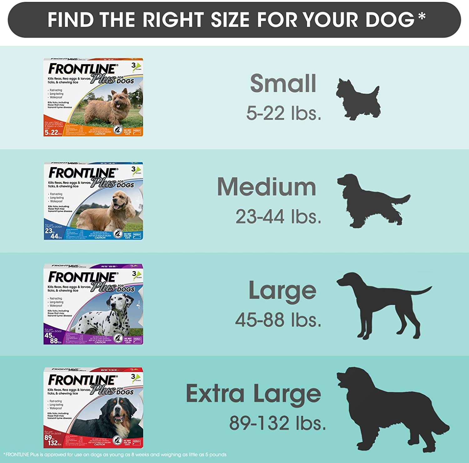 Frontline Plus for Dogs Large Dog (45 to 88 pounds) Flea and Tick Treatment, 3-Doses