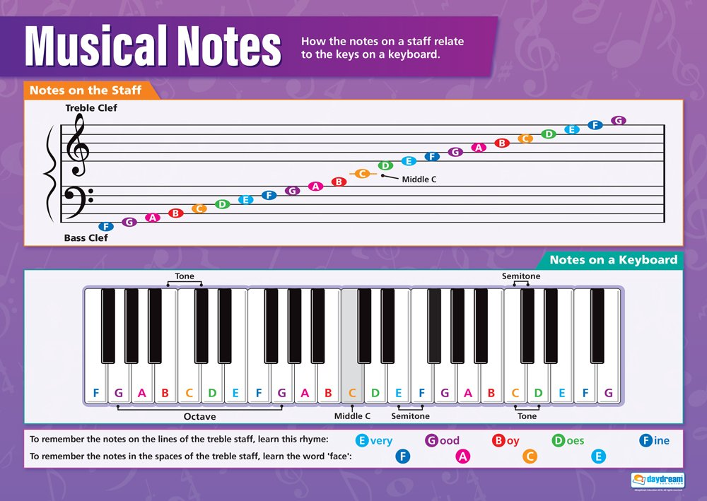 Amazon Daydream Education Musical Notes Music Poster