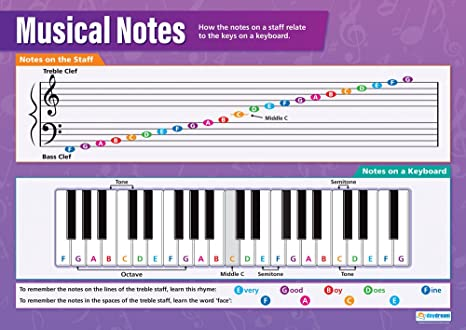 """Musical Notes 