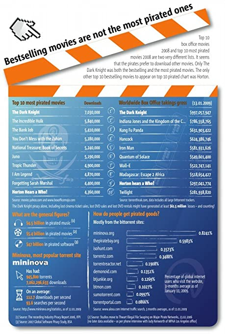 vinteja gráficos de - mejor venta películas vs piratería ...