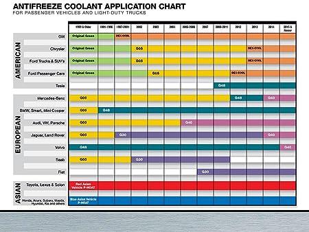 Amazon Com Valvoline Zerex G 05 Antifreeze Coolant Concentrated