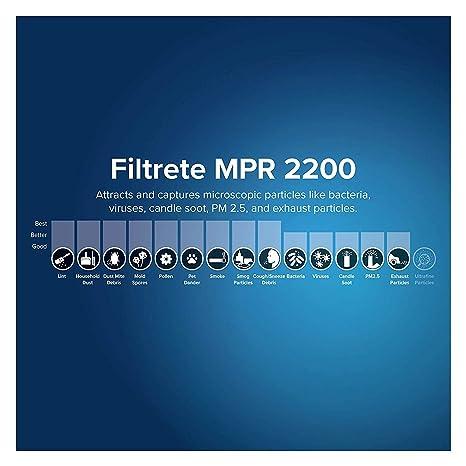 Amazon.com: Filtrete AC Furnace Air Filter: Home Improvement