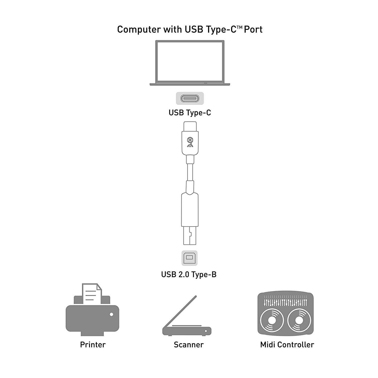 Cable Matters Usb C Printer To B 2 0 Connector Diagram Free Download Wiring Schematic In Black 66 Feet Computers Accessories