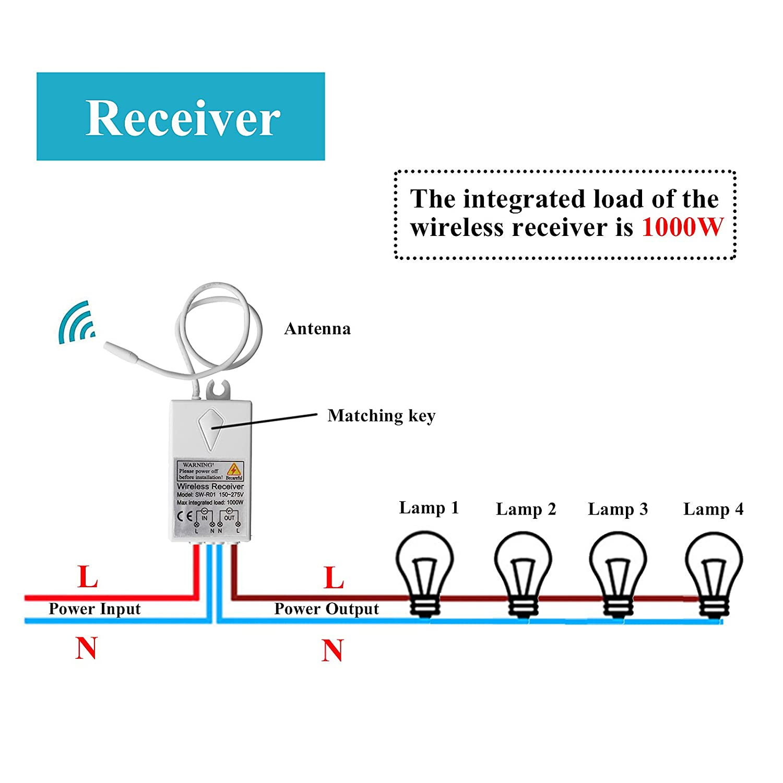 TSSS Dual-Wege Wireless Licht Schalter mit Empfänger - Fernbedienung ...