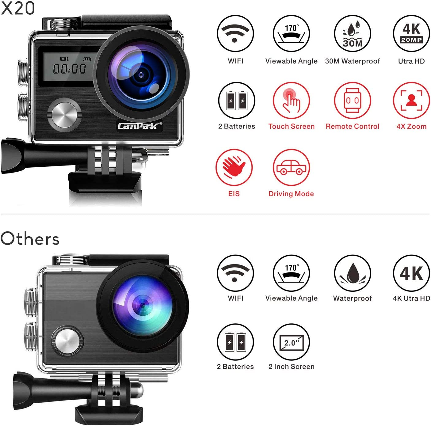 Campark X20 Specs compared to other Action Cameras