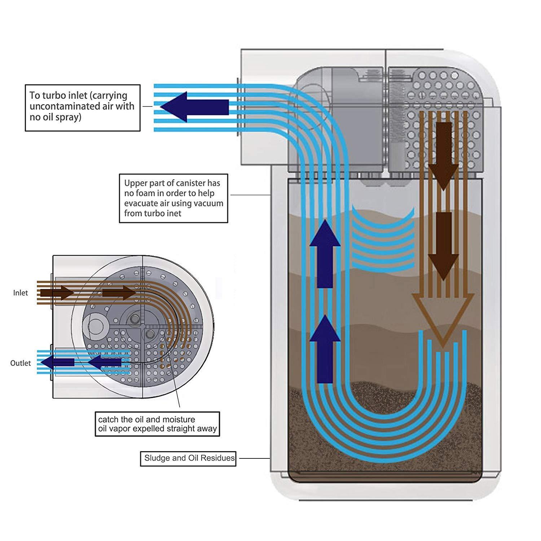 EVIL ENERGY Baffled Universal Aluminum Oil Catch Reservoir Tank Breather Filter Kit 280 ml: Amazon.es: Coche y moto