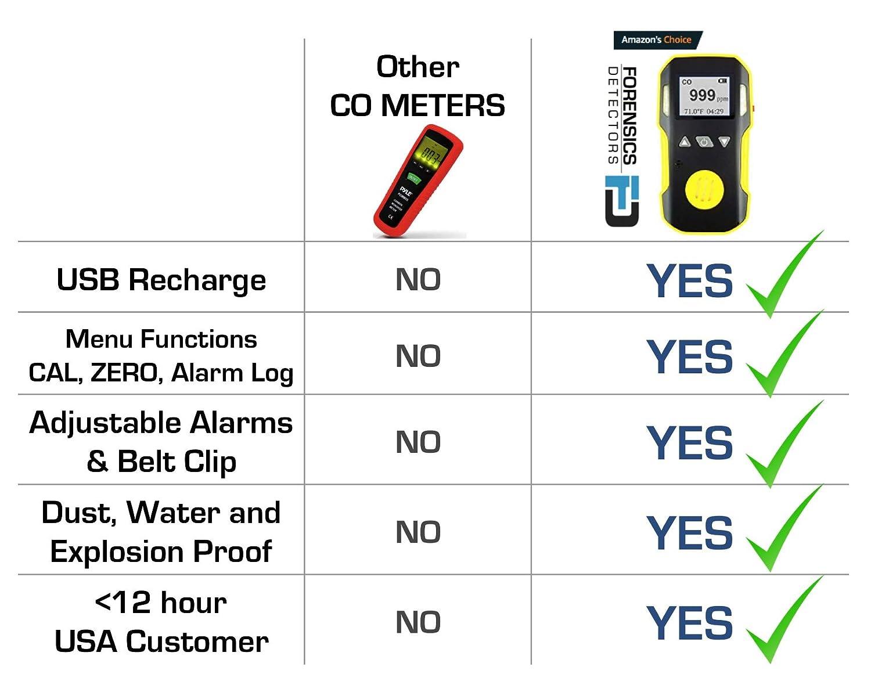 Amazon.com: Medidor de monóxido de carbono CO profesional ...