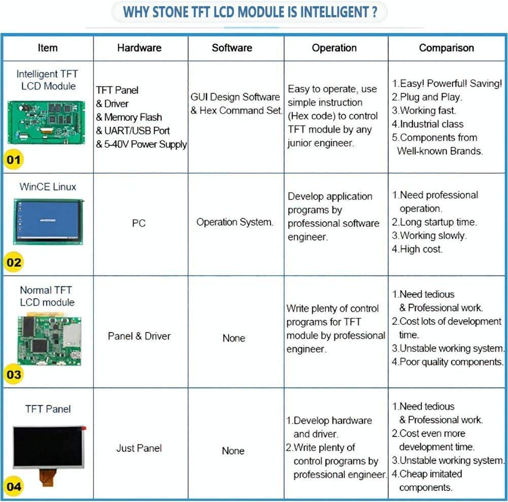 Ber/ührungsmonitor f/ür die Ger/ätebedientafel Stone 7-Zoll serielles LCD Anzeigemodul mit Programm