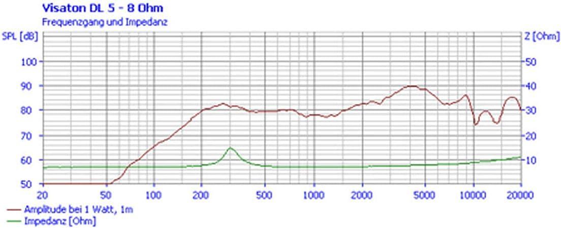 Visaton 50097 Lautsprecher Dl 5 8 Ohm Weiß Audio Hifi