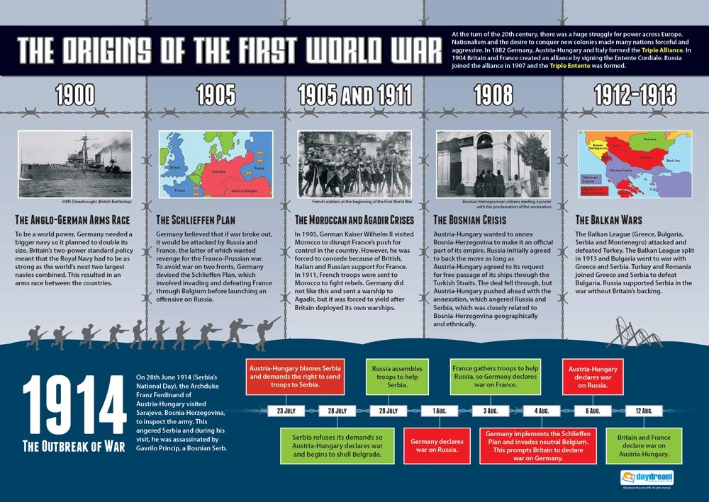 Gloss Paper Measuring 850mm x 594mm   History Classroom Posters History Posters Education Charts by Daydream Education The Origins of The First World War A1