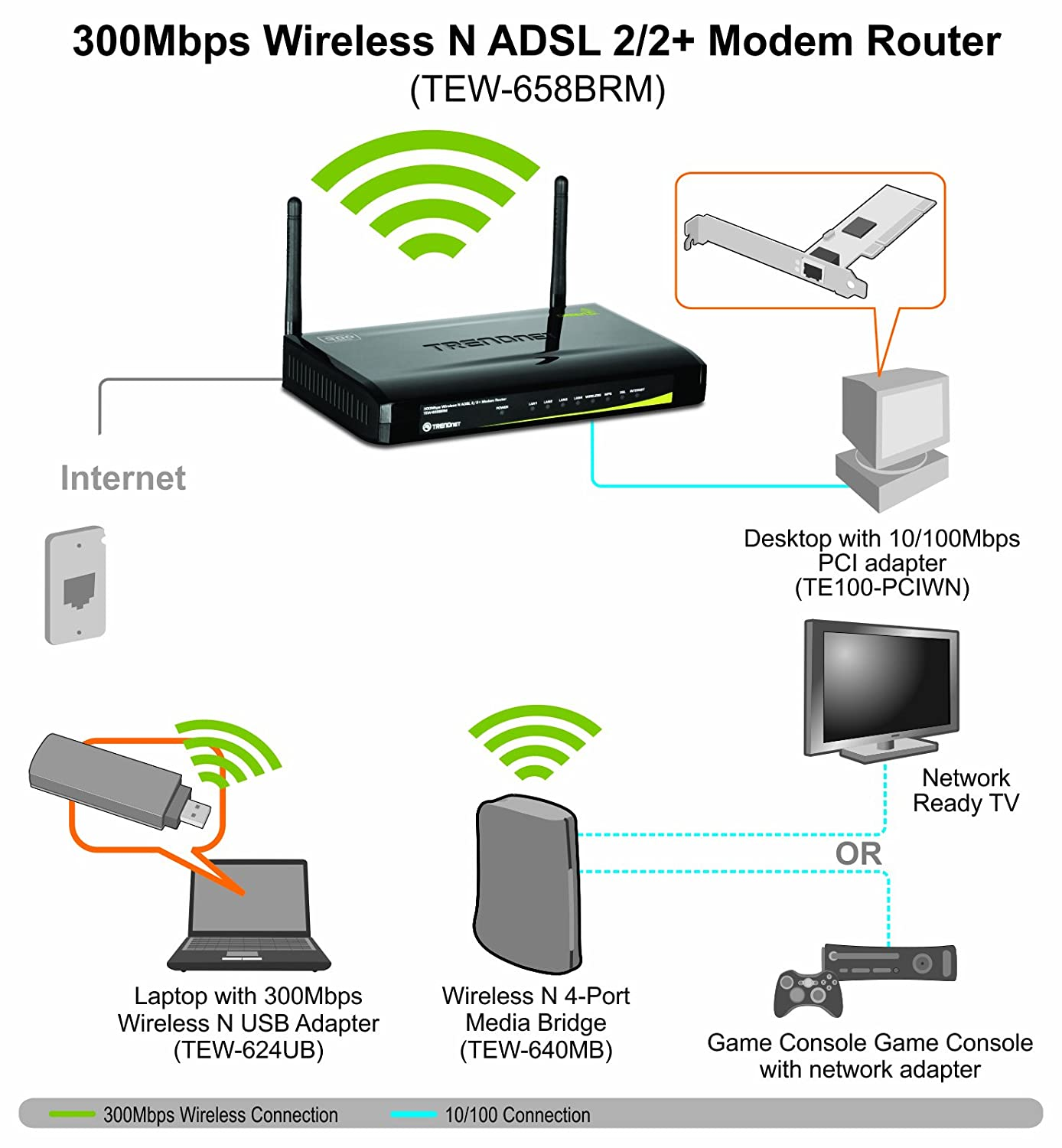 TRENDnet TEW-658BRM Wireless N 300 ADSL2+ Modem Router for Phone ...