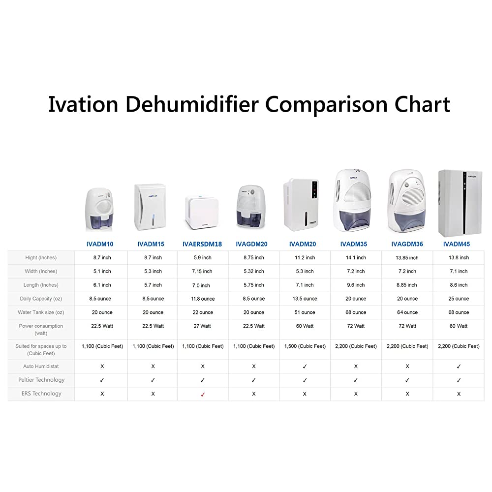 Ivation IVADM45 Powerful Mid-Size Thermo-Electric Intelligent Dehumidifier w/Auto Humidistat - For Spaces Up to 2,200 Cubic Feet