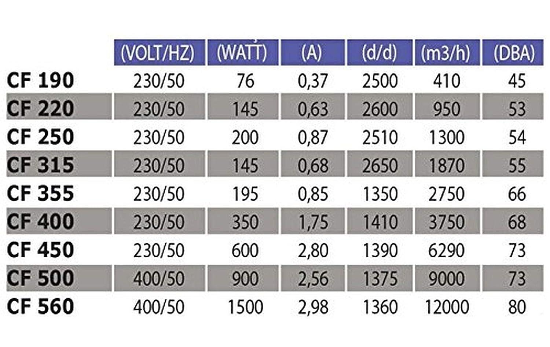 CF de 220 techo Ventilador techo Ventilador Ventiladores Techo Ventilador Ventilador de la chimenea chimenea Ventilador Ventilador Ventilador de ...