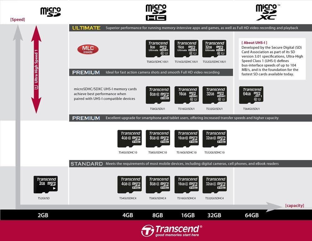 5 Pack Transcend 8 GB Class 10 microSDHC Flash Memory Card TS8GUSDHC10