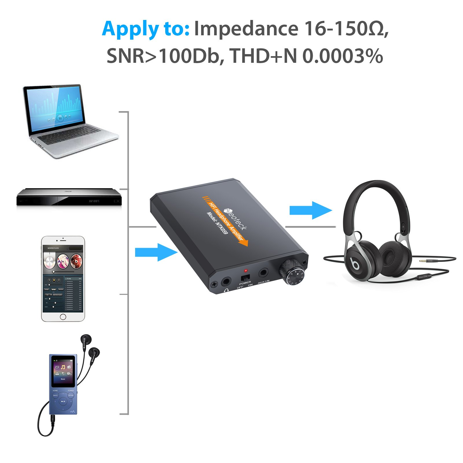 Neoteck Headphone Amplifier Portable 3 5mm Audio Rechargeble