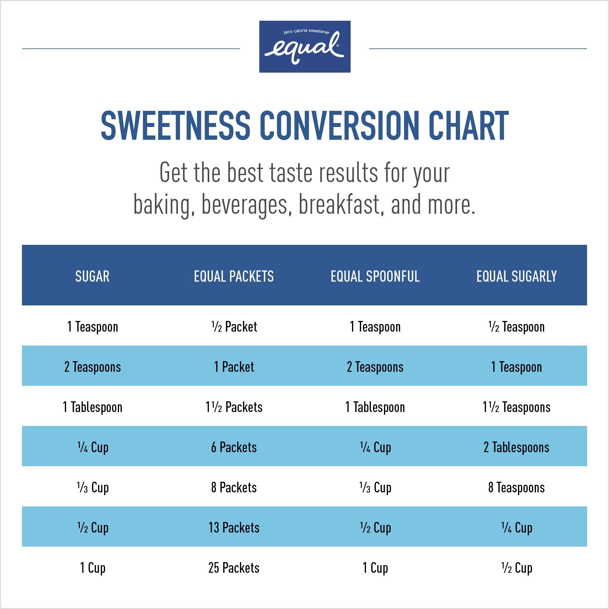 EQUAL 0 Calorie Sweetener, Sugar Substitute, Zero Calorie Sugar Alternative Sweetener Packets, Sugar Alternative, 50 Count (Pack of 12) by Equal (Image #7)