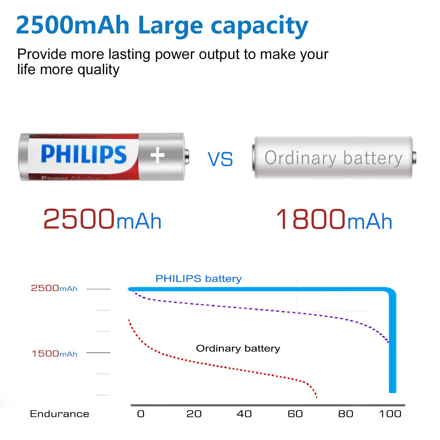 Philips 1.5V AA Batteries, 2500mAh High Performance Non-Rechargeable AA Alkaline Battery, 40 Pack