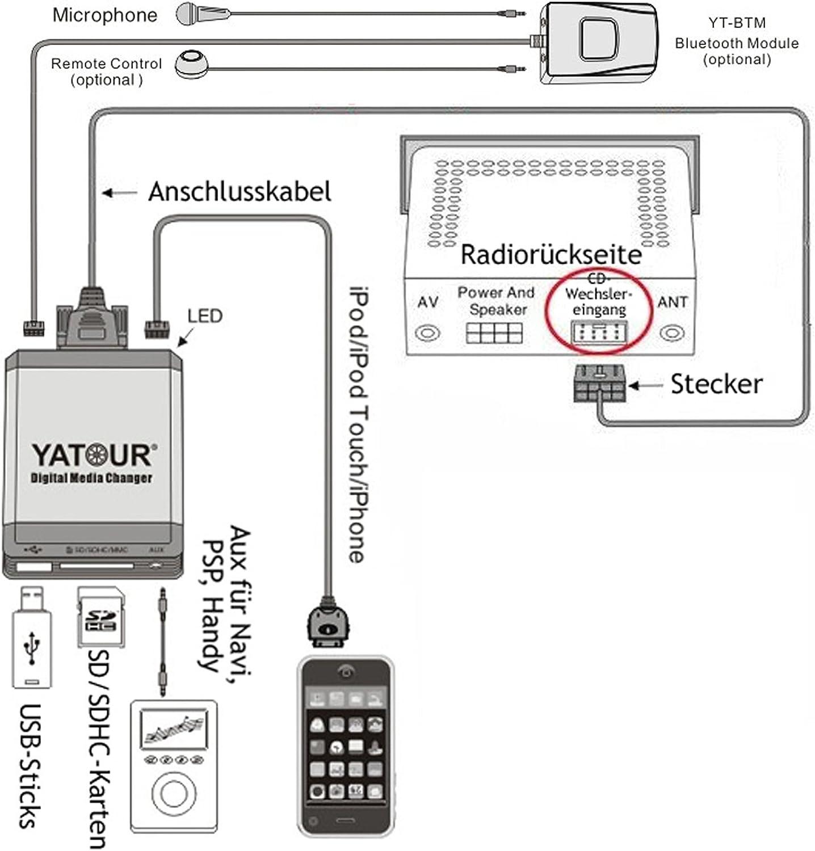 SD Yatour YTM07-VOLSC-BT digitaler Musikadapter USB iPod iPad Bluetooth Volvo SC Autoradio kompatibel mit iPhone AUX