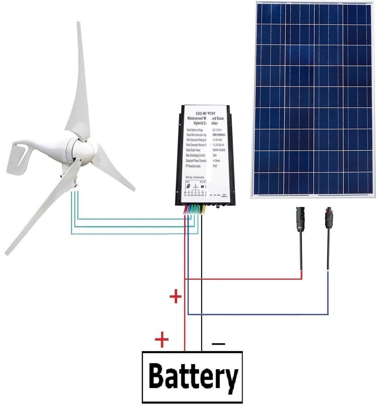 Ecoworthy 500 W Solar- und Windenergie-System, enthält 100 W Poly ...