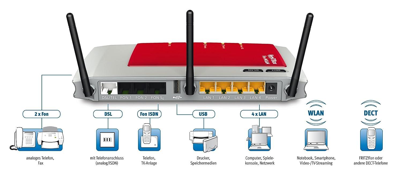 AVM FRITZ!Box Fon WLAN 7270 - VOIP VPN WLAN Router: Amazon.co.uk ...