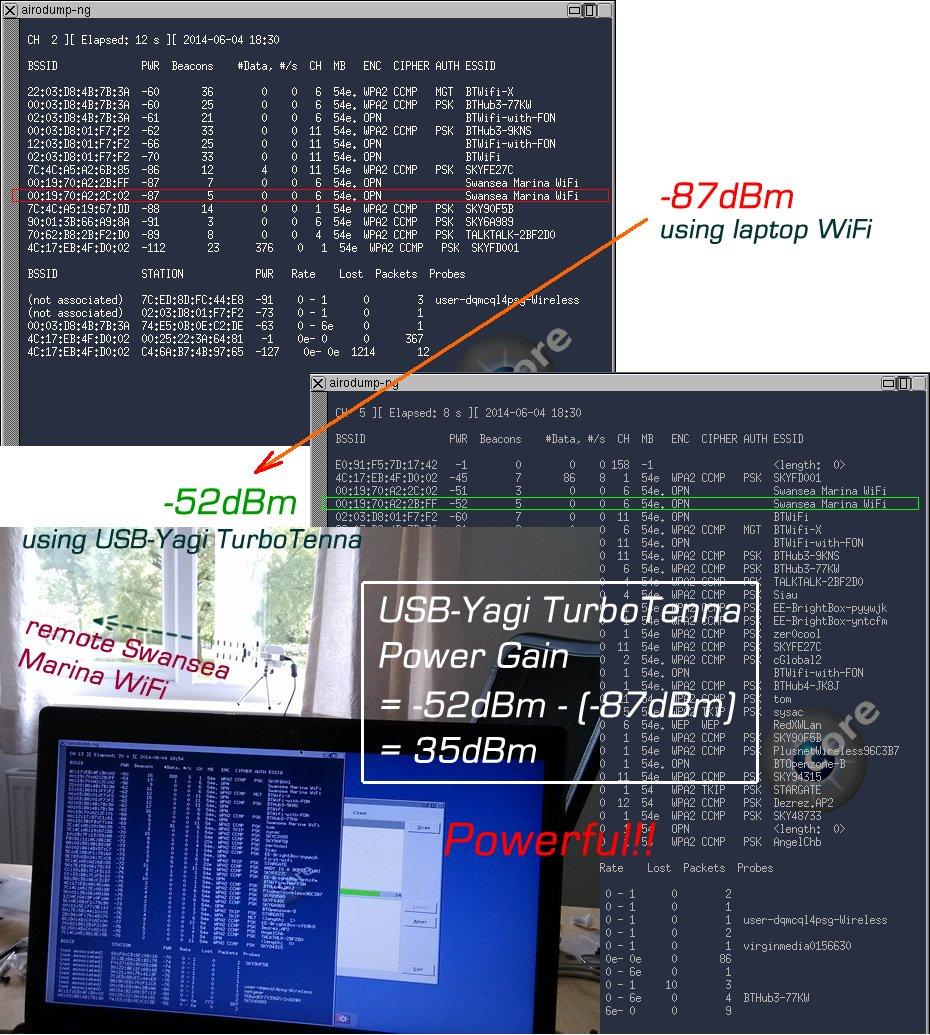 High Power USB-Yagi Plug and Play directional WiFi Antenna 802.11n 2200mW