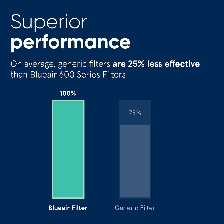 501 filtro de part/ículas original serie 500//600 680i 605 505 550E 503 510 eliminaci/ón de polen 601 650E 603 555EB Blueair Classic Filtro de reemplazo cl/ásico polvo