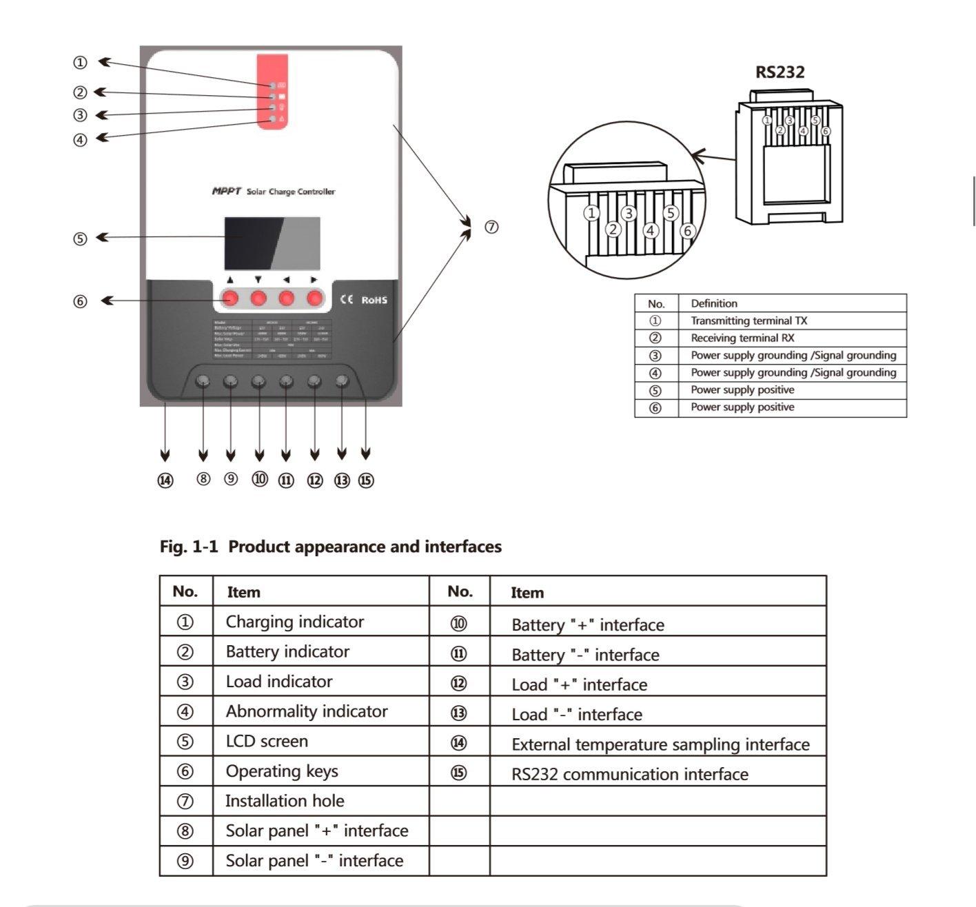 Sunrich 40 Amp 12v 24v Dc Input Mppt Solar Charge Controller Amazon Panel Grounding Wiring Diagram Garden Outdoors