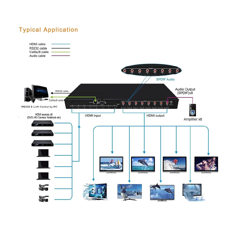 J Tech Digital 8x8 Hdmi Matrix Switcher 4k 60hz 444 Details About 4x4 Cat5e Cat6 Auto Switch Splitter Extender Ultra Hd 8 Displays 20 Supports Hdcp 22 14 Edid Dts Dolby Control4 Driver