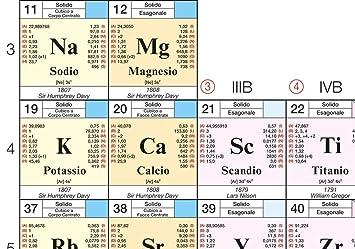 Tabla periódica de los elementos Póster Científico [97 x 70 cm