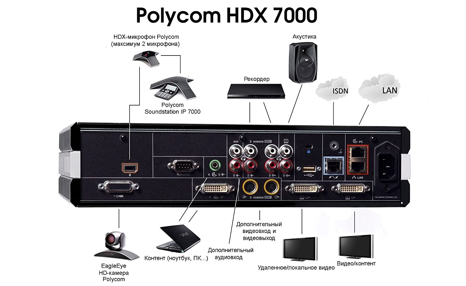 polycom hdx 7000 manual best setting instruction guide u2022 rh merchanthelps us polycom hdx 7000 admin guide polycom hdx 7000 manual download